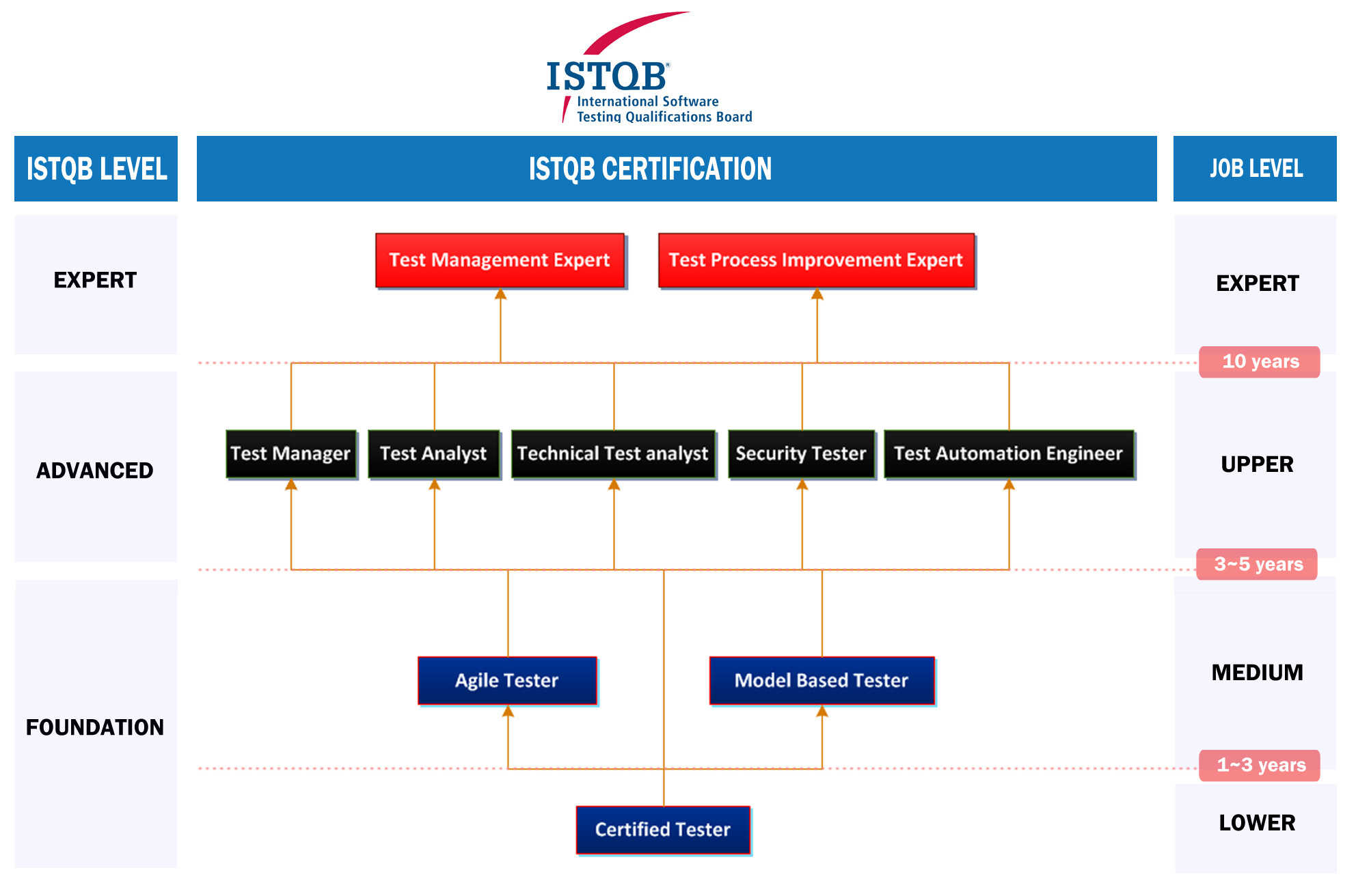 Istqb certifying software testers worldwide aiit istqb certifications 1betcityfo Image collections