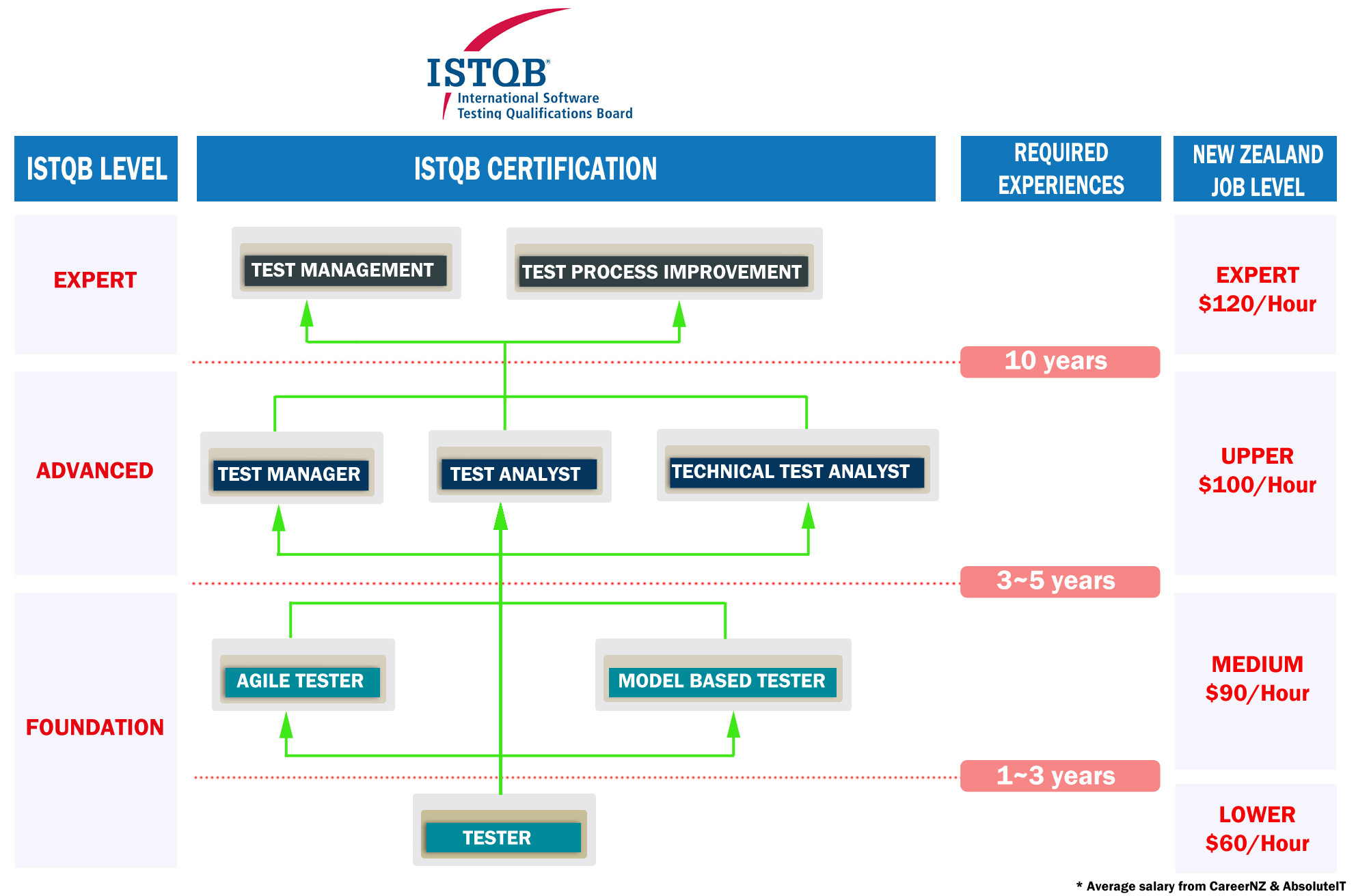Istqb certification overview aiit istqb certification overview 1betcityfo Image collections